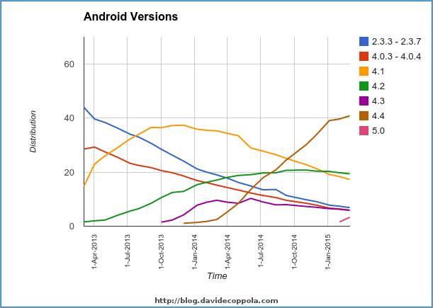 Android version distribution graph between March 2013  and March 2015