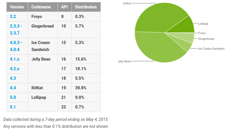 Android Distribution May 2015