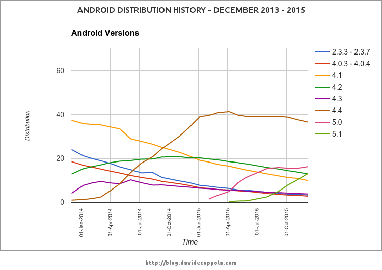 Android Distribution History December 2013 - 2015 - graph