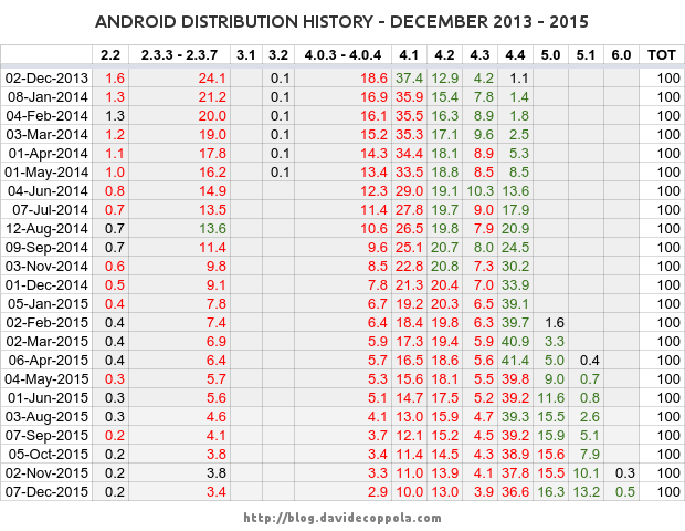Android Distribution History December 2013 - 2015 - raw data