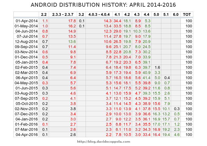 Android version distribution history raw data April 2014-2016