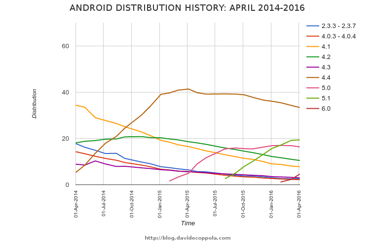 Android version distribution history graph April 2014-2016