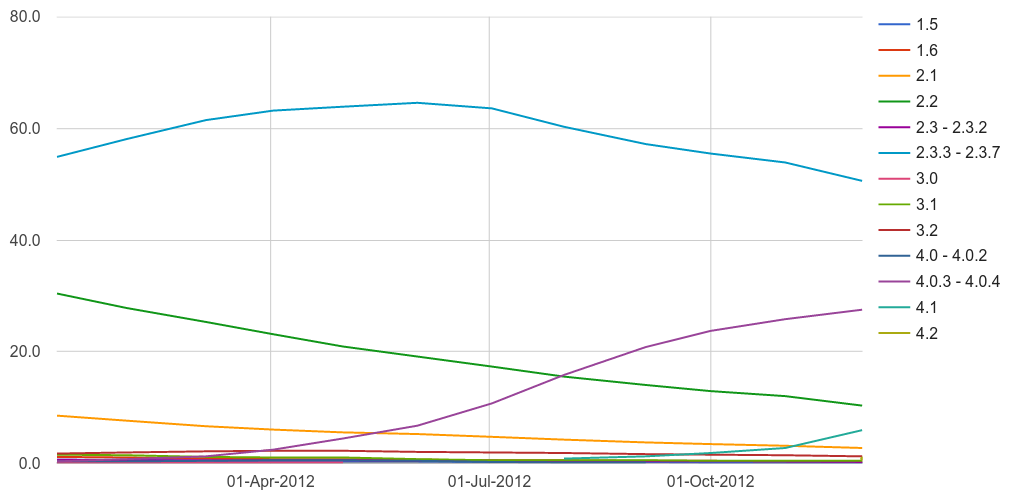 Android version distribution 2012 lines graph