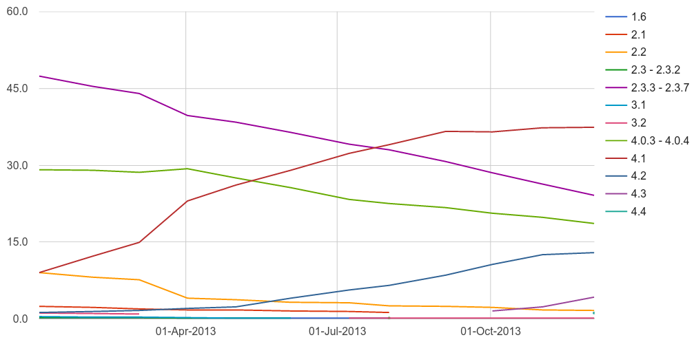 Android version distribution 2013 lines graph