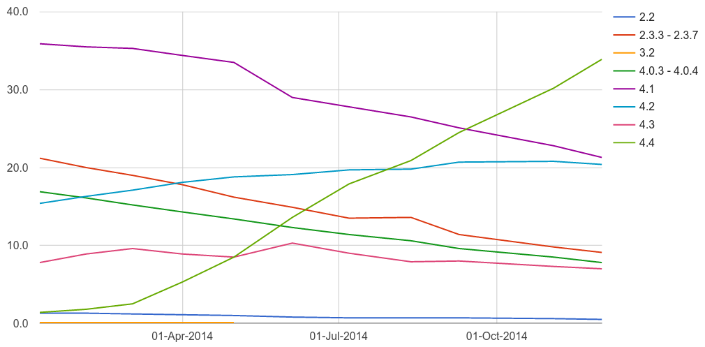 Android version distribution 2014 lines graph
