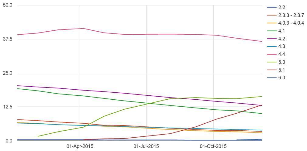 Android version distribution 2015 lines graph