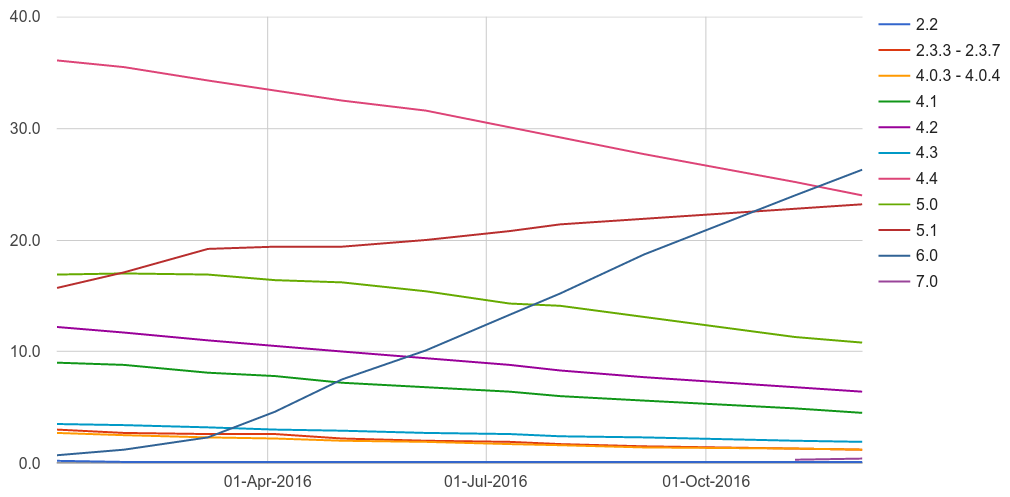 Android version distribution 2016 lines graph