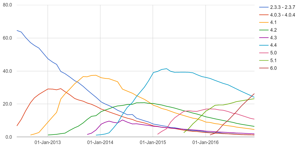Android version distribution history during 2012-2016 as lines graph