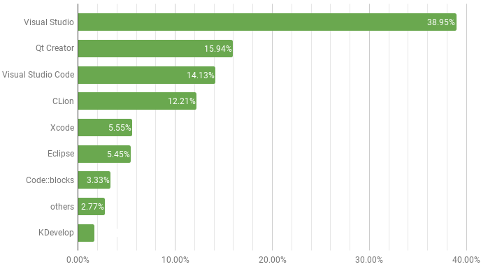 Market share of the most used C/C++ IDEs in 2018, stats and