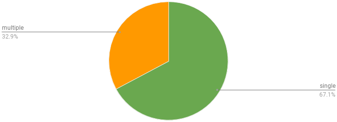 percentage of developers using a single or multiple IDEs